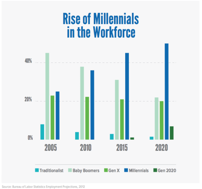 aumento de la fuerza laboral millennial