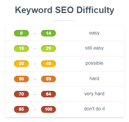 Dificultad Por Posicionar Una Keyword Según Kwfinder