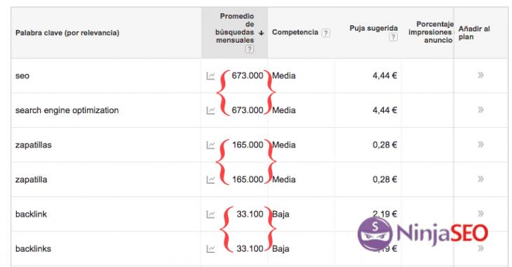 El planificador de palabras clave de Google muestra intervalos de busquedas