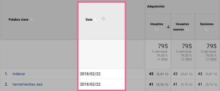Fecha real de la obtención de datos para tus Keywords