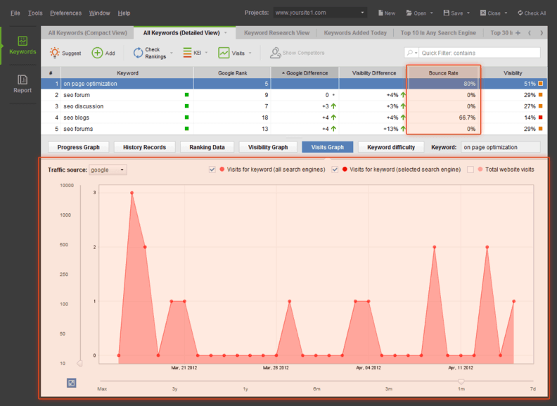 Rank Tracker se integra con Google Analytics
