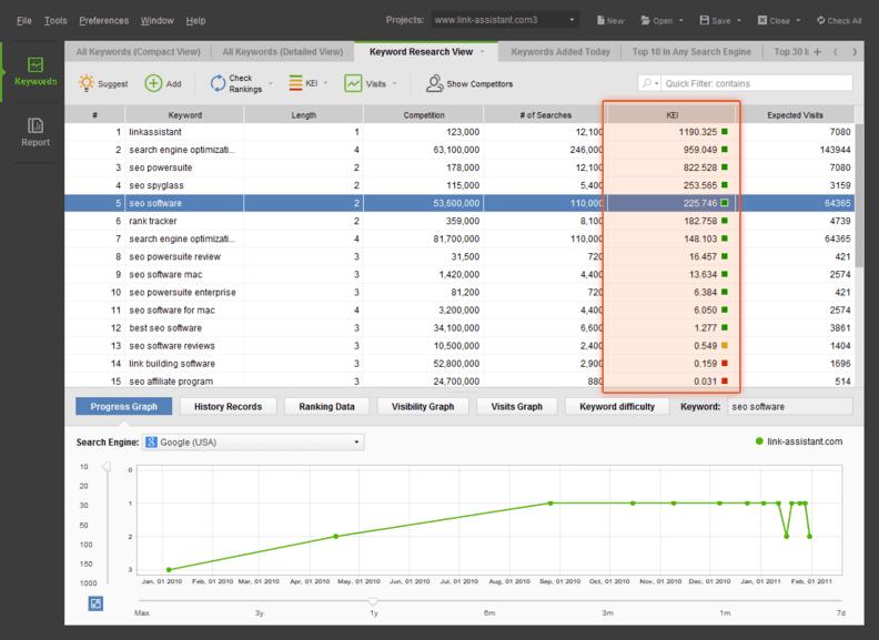 Identifica Keywords rentables con el KEI de Rank Tracker