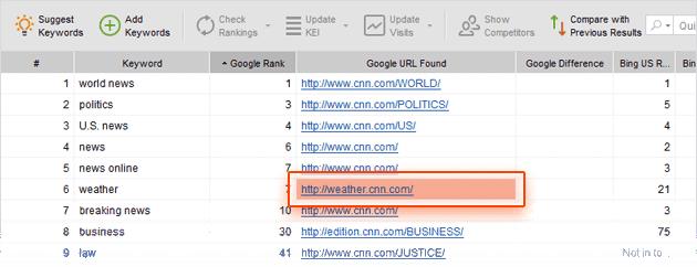Rank Tracker te avisa si una página se posiciona por la Keyword incorrecta
