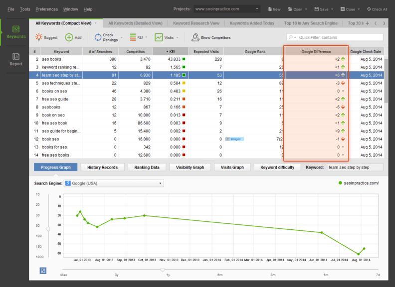 Rank Tracker te muestra el movimiento de tus Keywords de forma gráfica y sencilla