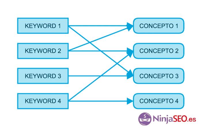 Esquema simplificado de las relaciones entre palabras clave y conceptos
