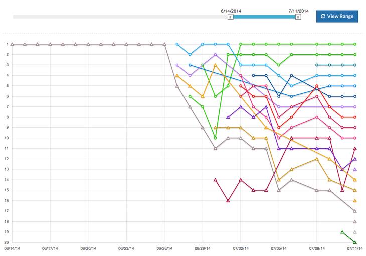 Controlando gráficamente los cambios bruscos en Google con SERPWoo