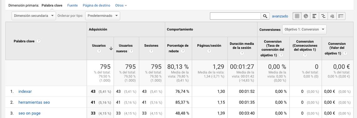 Tus Keywords con sus métricas en Google Analytics gracias a Keywords Hero