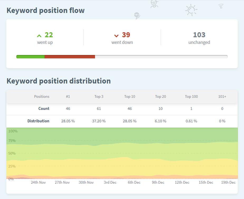 Visualiza fácilmente cómo están distribuidas tus posiciones con SERPWatcher