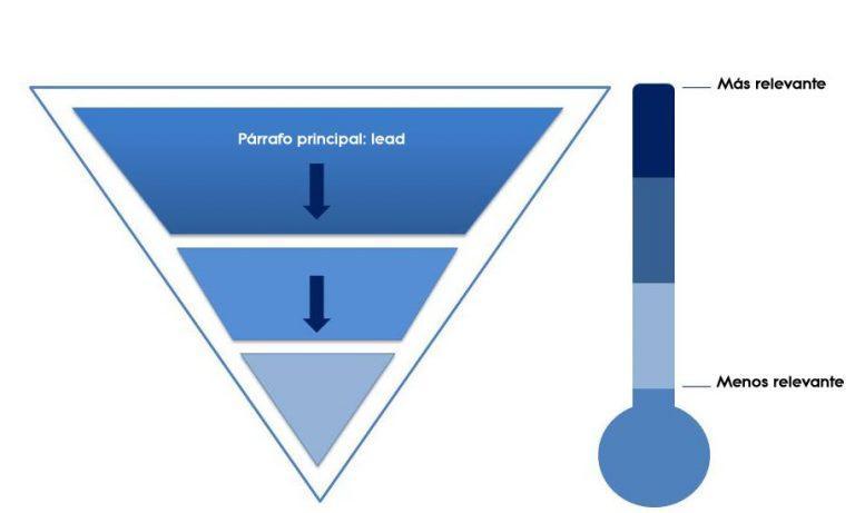 piramide invertida - cómo escribir un blog
