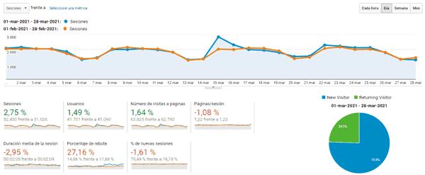 Estadísticas del blog en marzo 2021