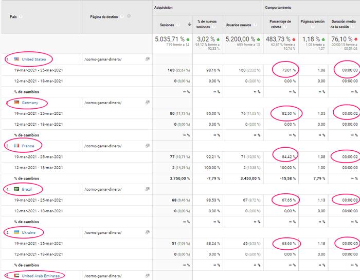 Estadísticas del post sobre cómo ganar dinero países