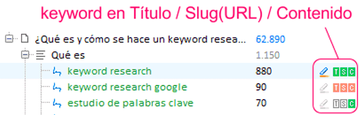 Indicador de keyword en título URL y contenido