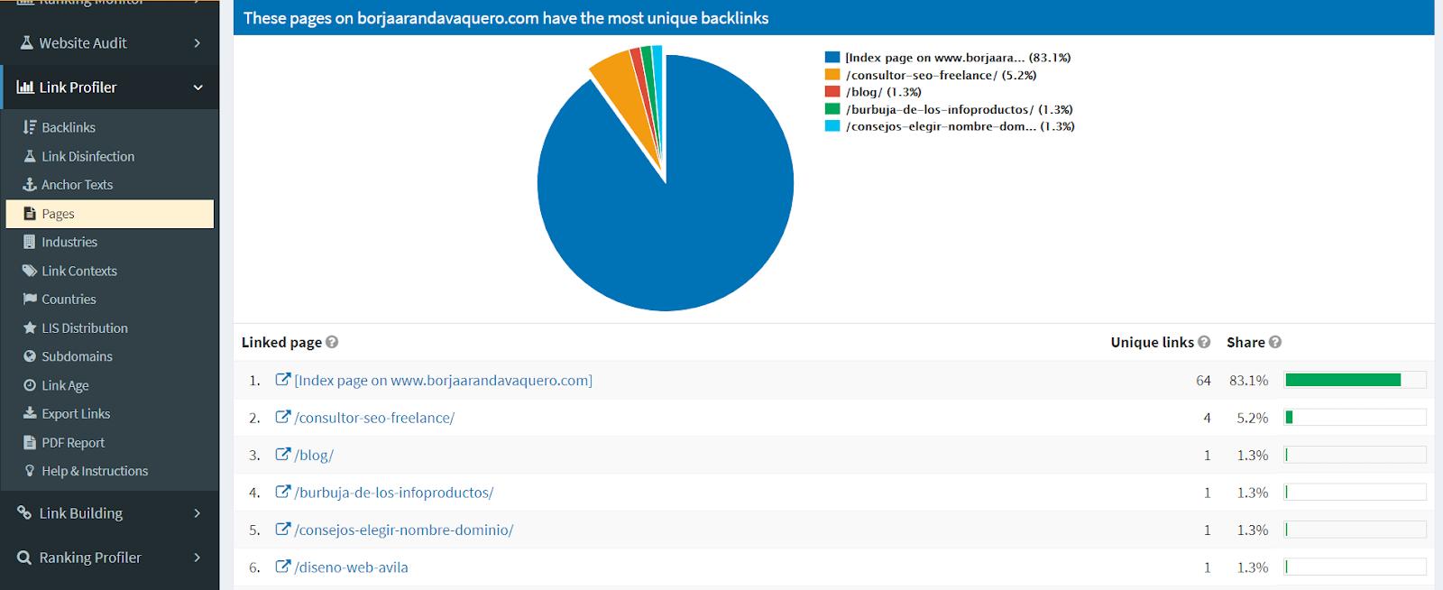 Páginas más enlazadas en Open Link Profiler