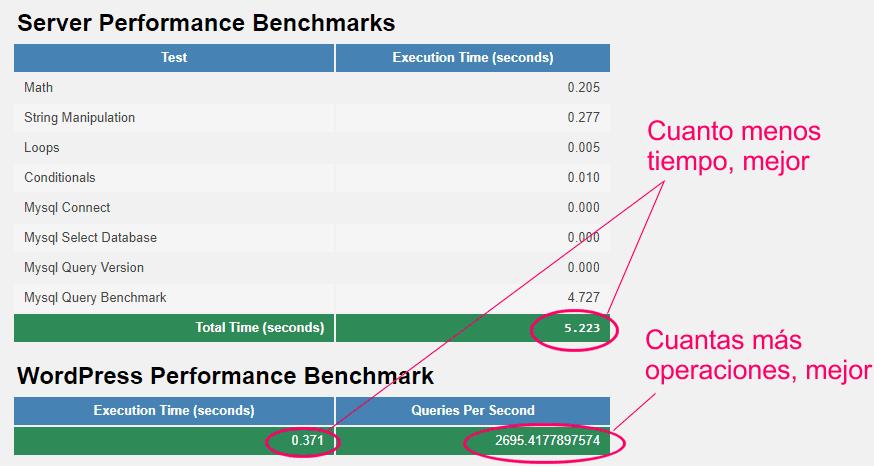 Tests de rendimiento del servidor y WordPress