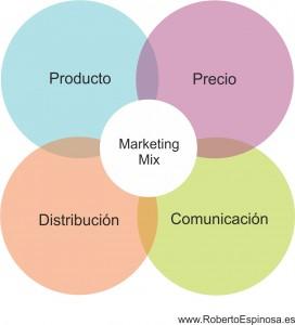 Marketing estratégico 4ps