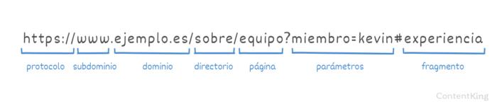 Anatomía de una URL web ContentKing
