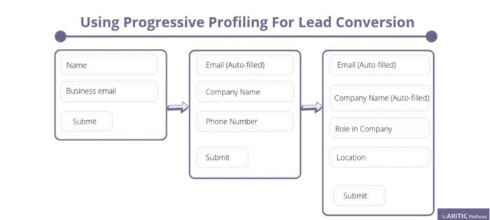 Adquirir clientes mediante análisis progresivo