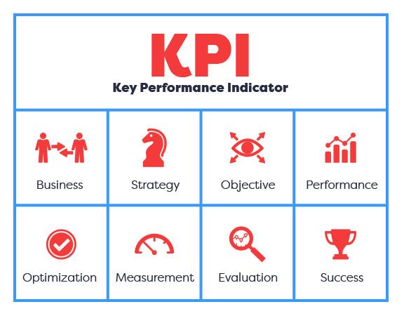 Propiedades del indicador KPI