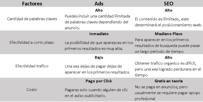 ¿Qué es un motor de búsqueda web y cómo afecta a su estrategia publicitaria?