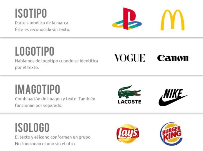 Ejemplos de logotipos y sus variantes.