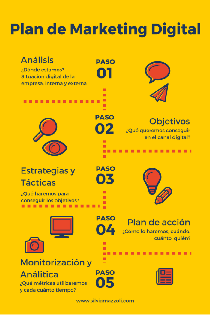 Estrategia paso a paso para marketing digital