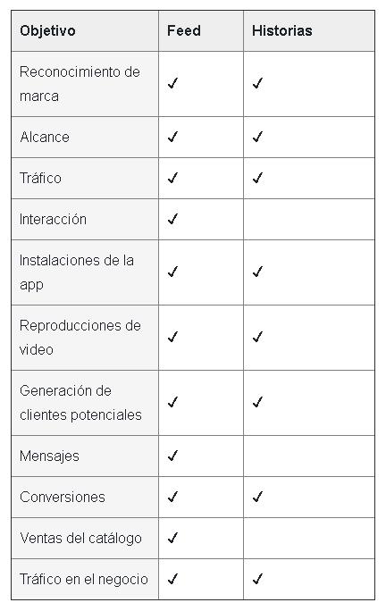 Objetivos comerciales y tipos de anuncios en Instagram