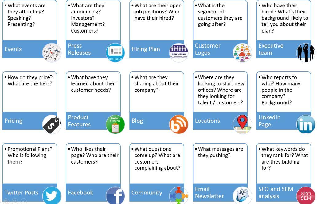 Analizar los problemas de competencia de la estrategia de marketing digital