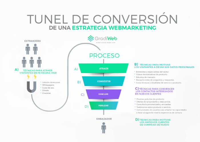 La ciencia de vender a través de estrategias de marketing digital - Gradiweb