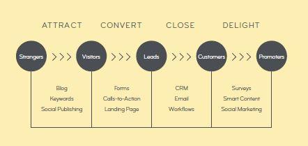 El viaje del marketing digital del comprador