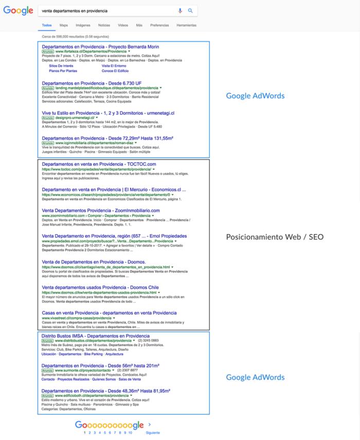 Orientación por sitio / SEO y publicidad de Google Adwords