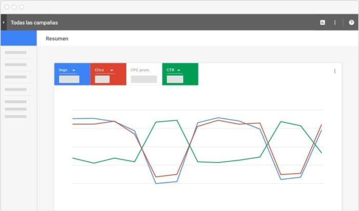 Estrategia de oferta de Google Adwords