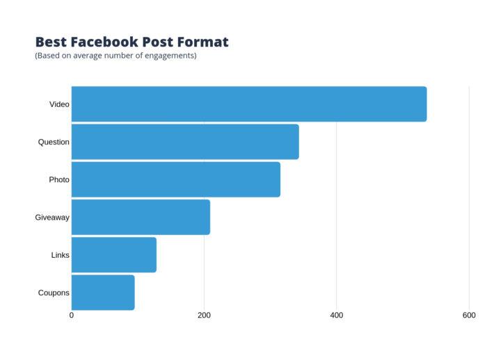 El mejor formato de publicación en Facebook
