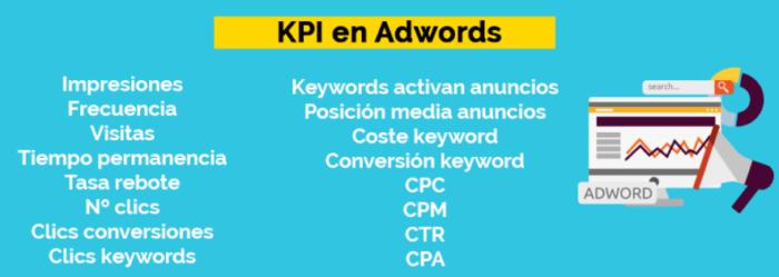 Los KPI en AdWords se utilizan en estrategias de marketing digital.