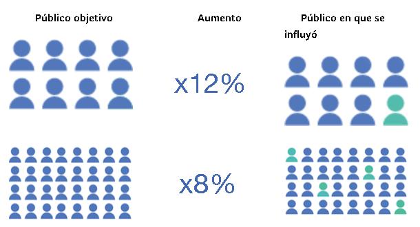 El factor de escala o el impacto en las actividades de divulgación de Facebook
