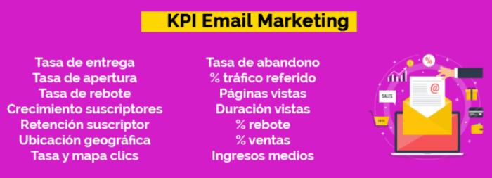 KPI para estrategias de marketing digital en marketing por correo electrónico
