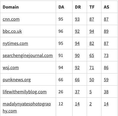 Comparación de verificadores de autoridad de dominio para la construcción de enlaces