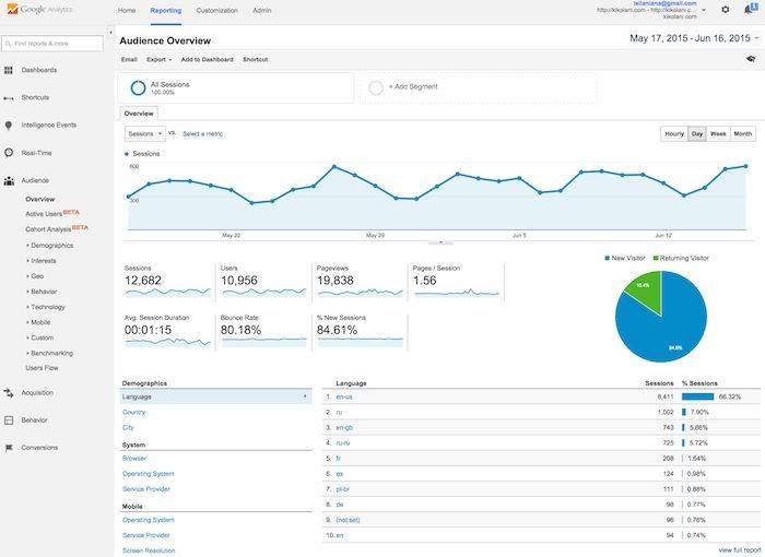 Google Analytics: este es un servicio de análisis web de Google.